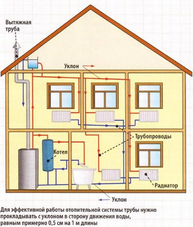 Как правильно смонтировать отопление в частном доме своими руками