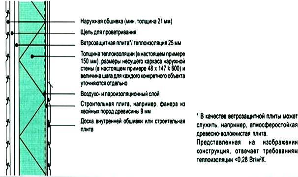 Правила и особенности утепления стен изнутри