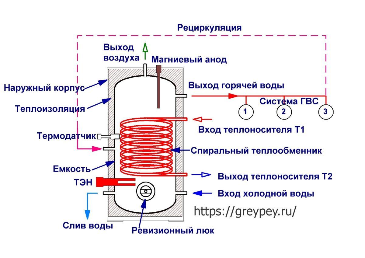 Бойлер косвенного нагрева: принцип работы и особенности монтажа
