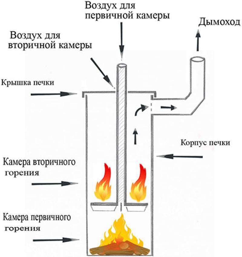 Буржуйки длительного горения своими руками: рекомендации и чертежи по их изготовлению