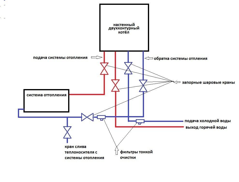 Принцип работы двухконтурного газового котла и его устройство | тепломонстр
