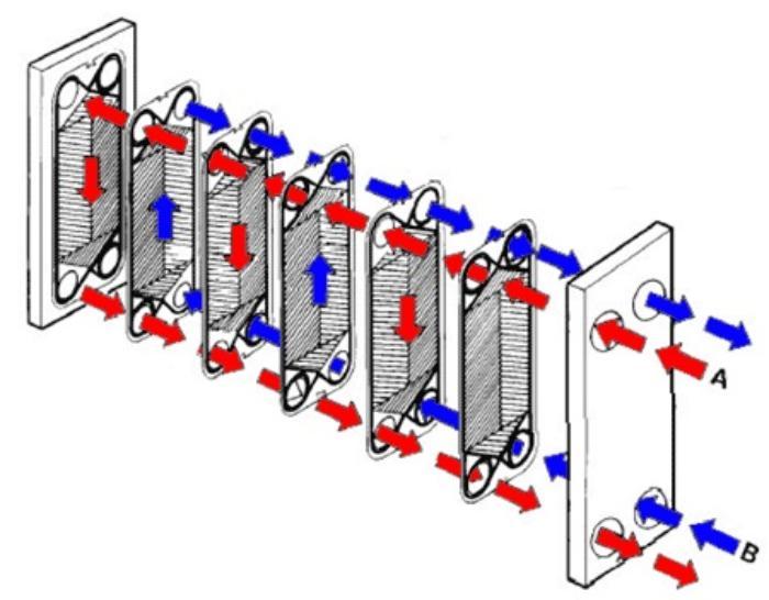 Теплообменник для системы отопления: основные виды и производители