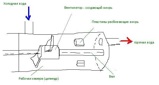 Вихревой теплогенератор своими руками - схема сборки + видео