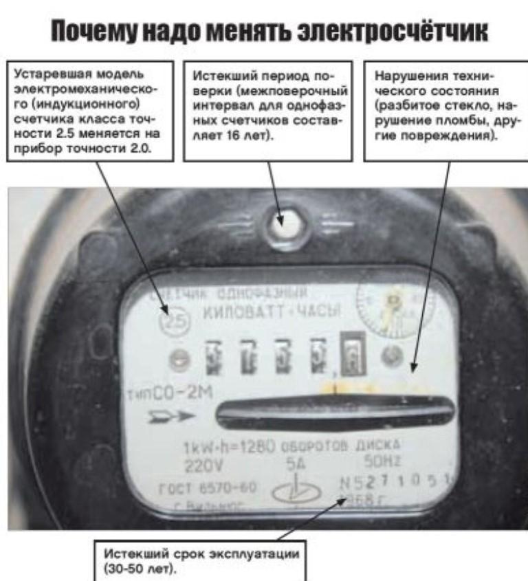 Замена электросчетчика: кто должен менять и за чей счет это делается