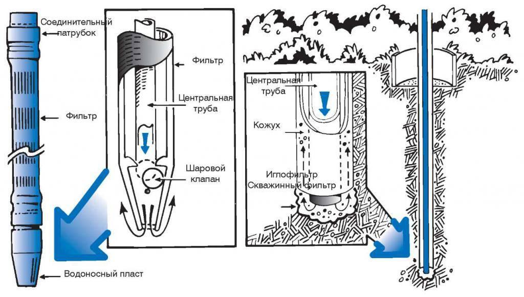 Самостоятельное изготовление скважинного фильтра типы конструкций и пошаговые интструкции