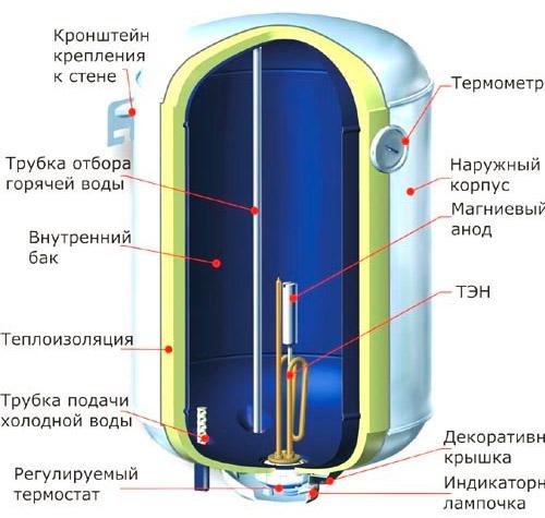 Как разобрать и почистить водонагреватель термекс: пошаговая инструкция и подробное видео