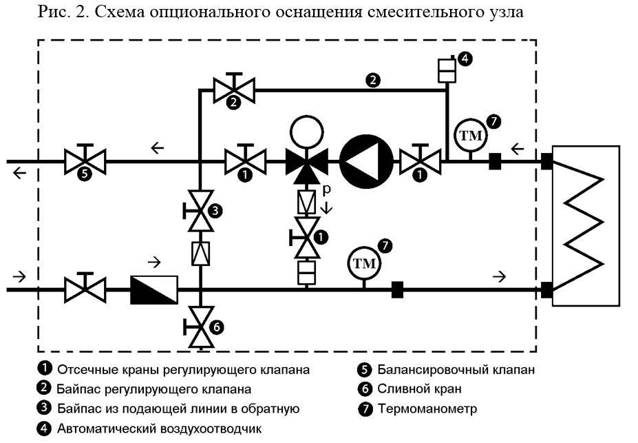 Узел обвязки калорифера: типы современных калориферов, варианты узлов обвязки и способы регулирования процесса нагрева
