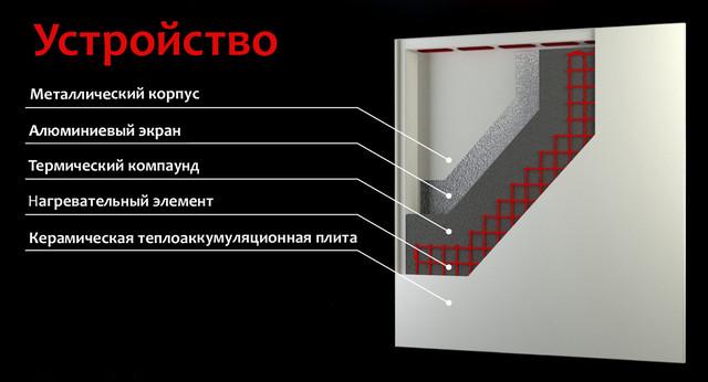 Керамические обогреватели: плюсы и минусы — газовые, электрические приборы, их устройство, принцип работы