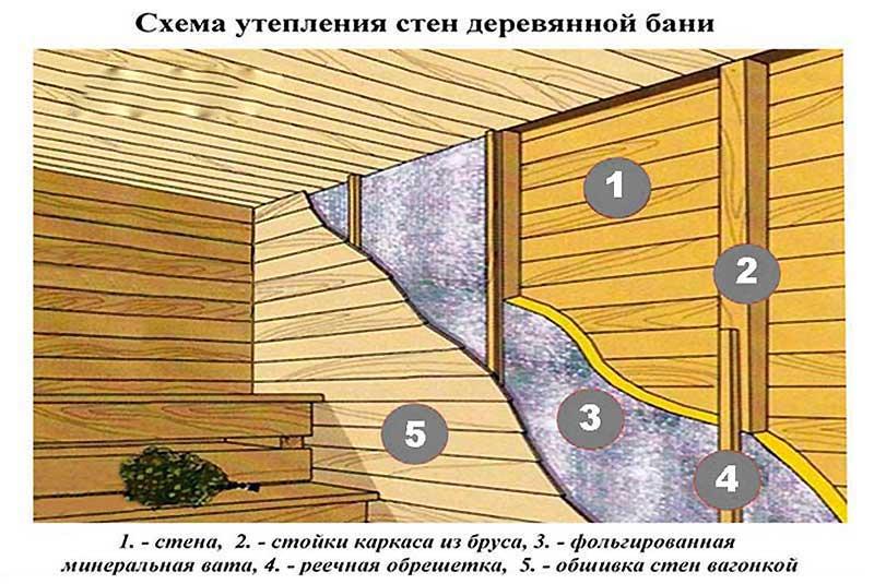 Утепление каркасной бани своими руками: пошаговая инструкция