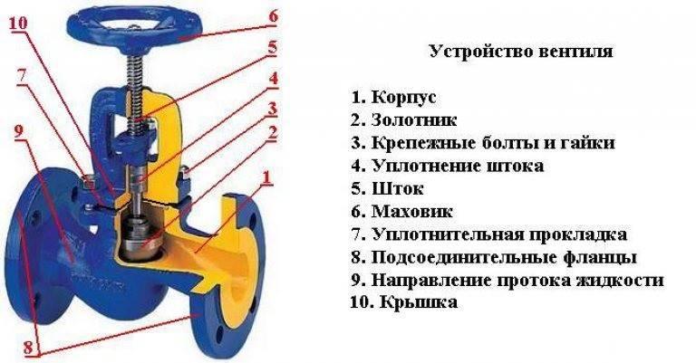 Вентиль шаровой: инструкция для выбора и установки устройства