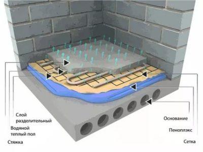 Какой водяной теплый пол лучше установить в квартире, видео инструкция