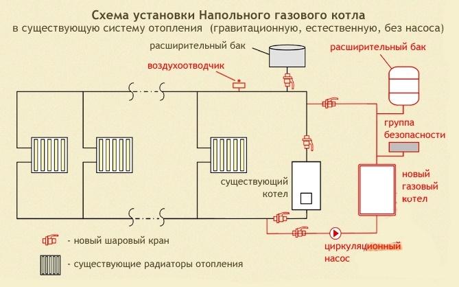 Схема отопления частного дома с газовым котлом: описание и монтаж настенного оборудования