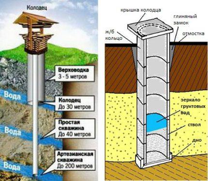 Как найти воду для колодца на участке - поиск места самостоятельно