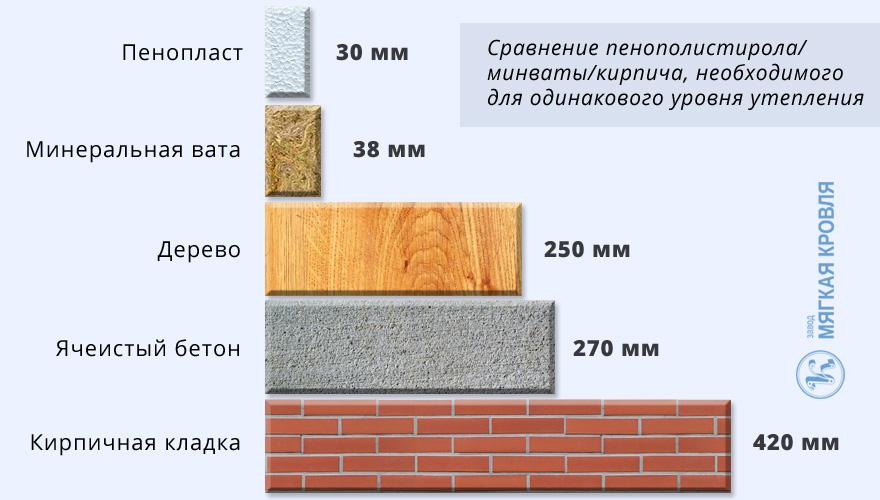 Теплоизоляционные материалы: свойства и применение пенопласта и пеноплекса для теплоизоляции стен