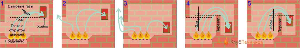 Ремонт дымящих каминовремонт дымящих каминов