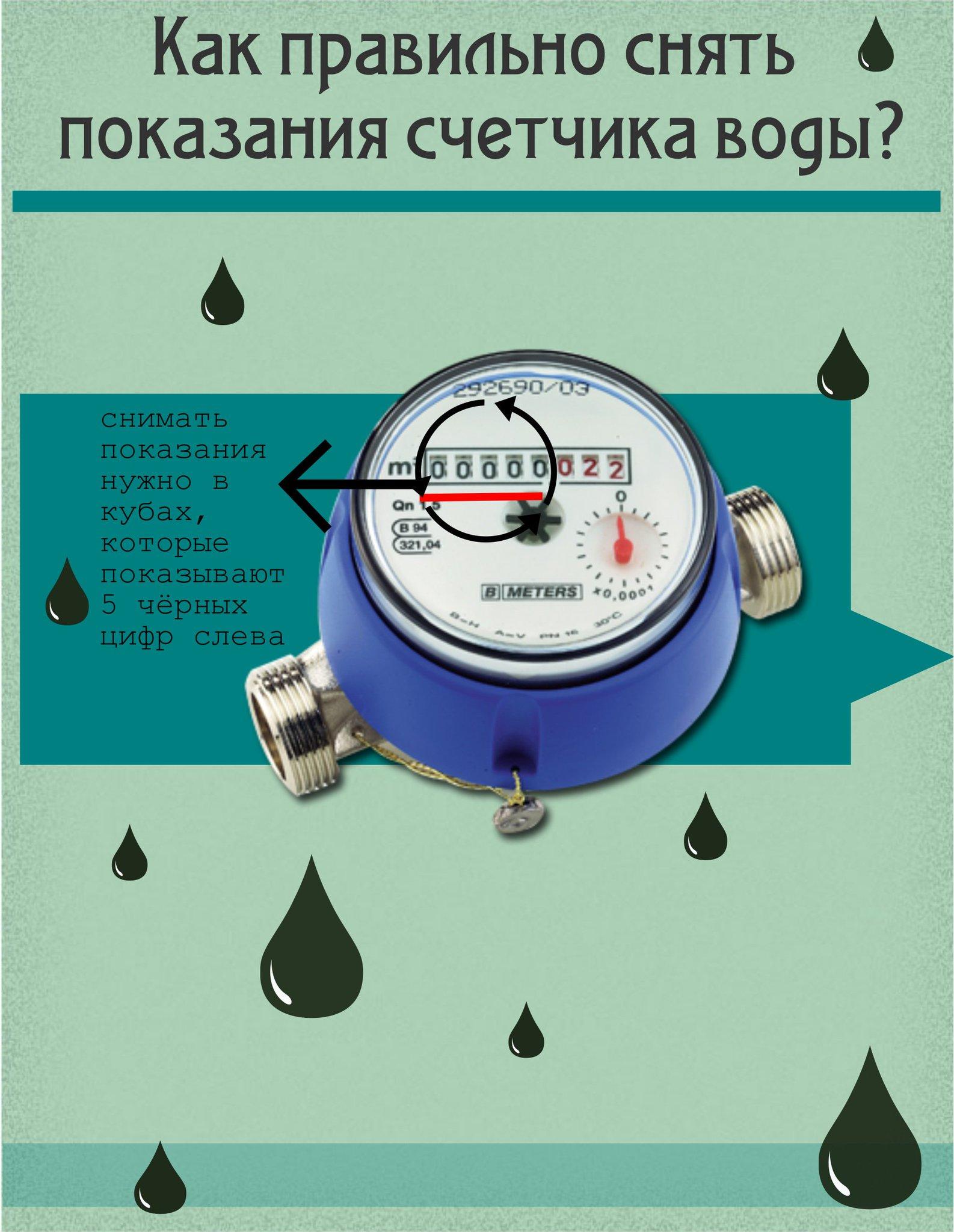 Как вписывать показания счетчиков воды в квитанцию