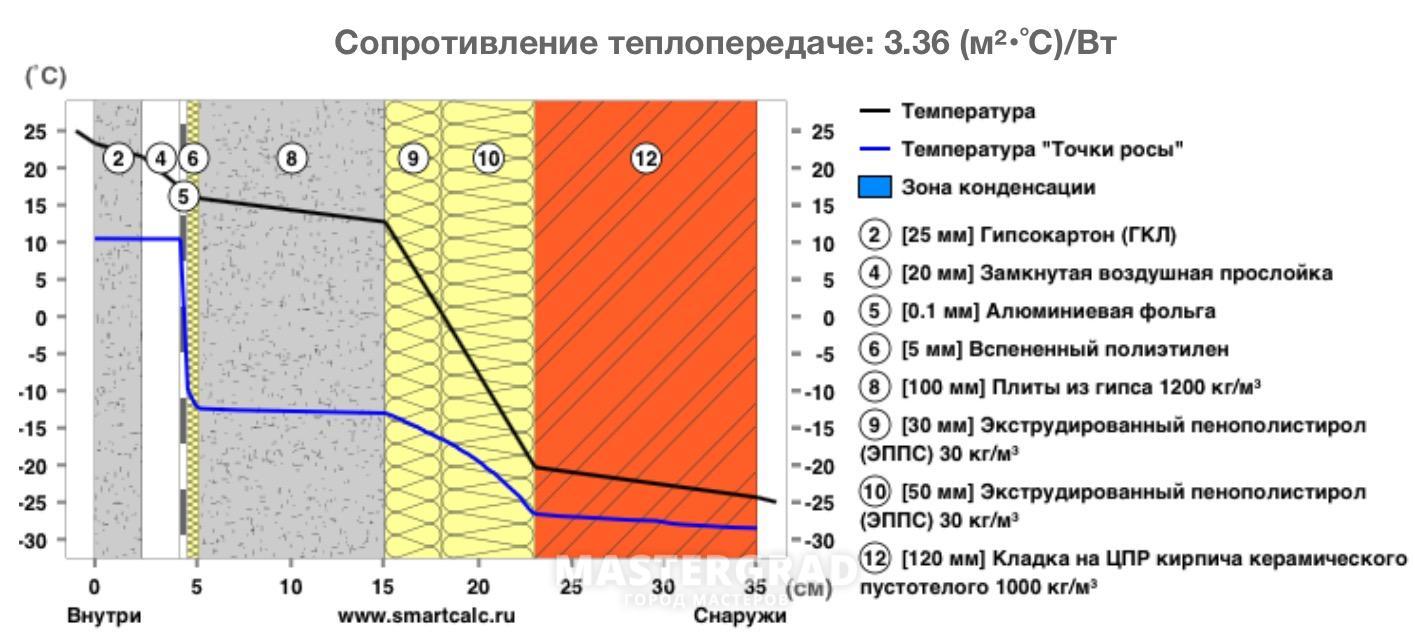 Технология утепления Техноплексом: пола, фасада, отзывы