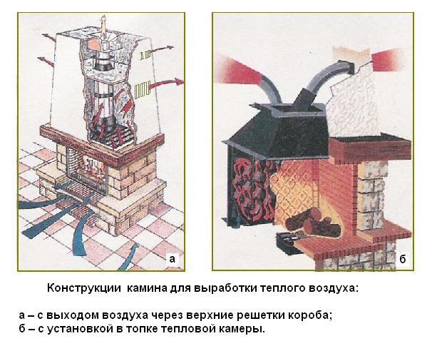 Устройство камина: виды и принцип работы