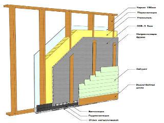 Схема утепления каркасного дома минеральной ватой своими руками: технология для стен и пола