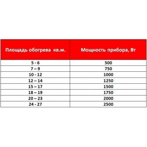 Расчет количества секций радиаторов отопления по объему или площади, примеры