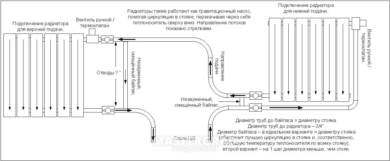 Изучаем руководство, как рассчитать диаметр труб для отопления