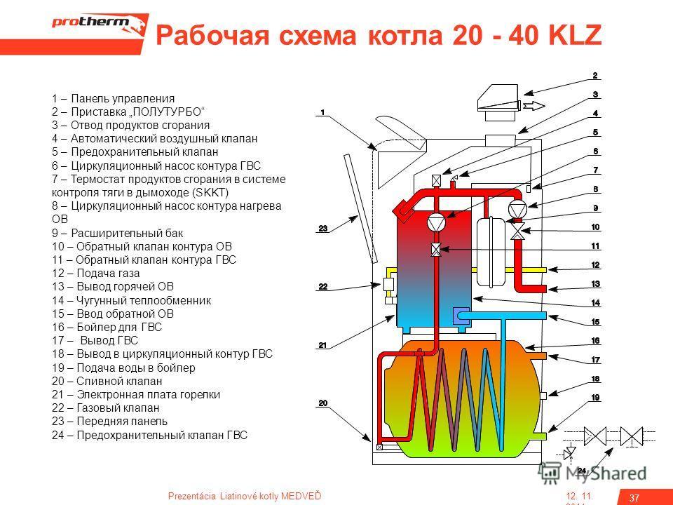 Обзор газовых котлов данко