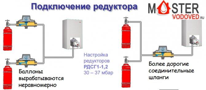Газобаллонное отопление дома