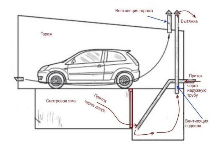 Вентиляция в гараже с подвалом: правильный выбор и секреты монтажа
