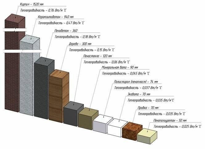 Сравнительная таблица теплопроводности современных строительных материалов