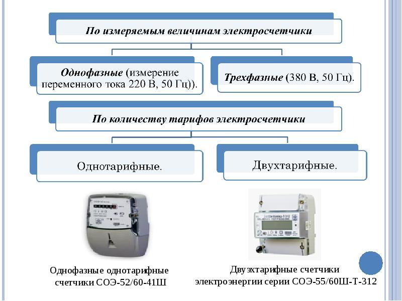 Счетчик день-ночь: особенности функционирования и порядок ведения учета электроэнергии