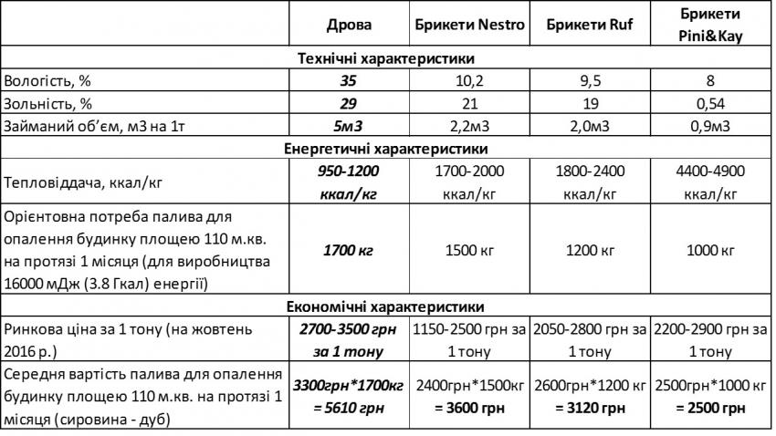 Топливные брикеты марки руф (ruf), основные характеристики
