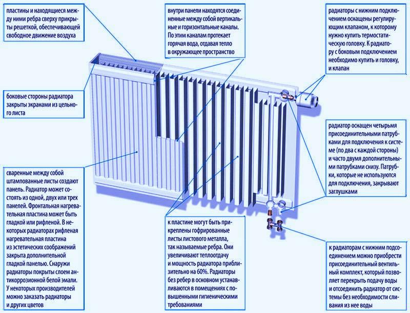 Правильно, значит безопасно: способы подключения биметаллических радиаторов отопления