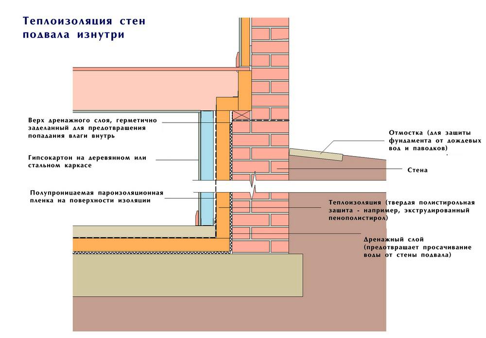 Как утеплить бетонный потолок теплоизоляционными материалами