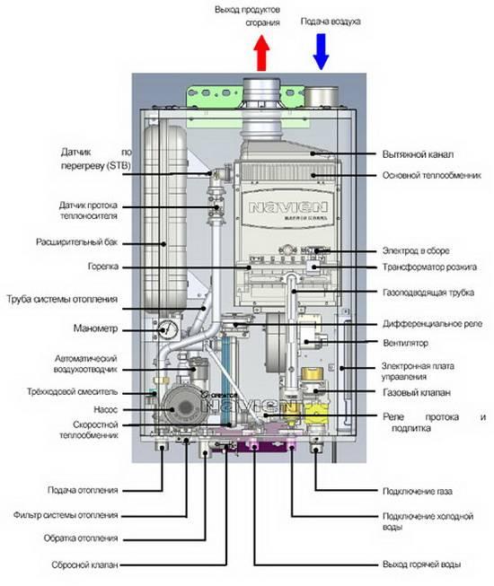 Основные виды газовых котлов Навьен — технические характеристики
