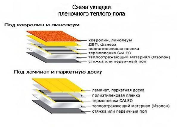 Выбираем пленочный инфракрасный теплый пол, как выбрать и смонтировать