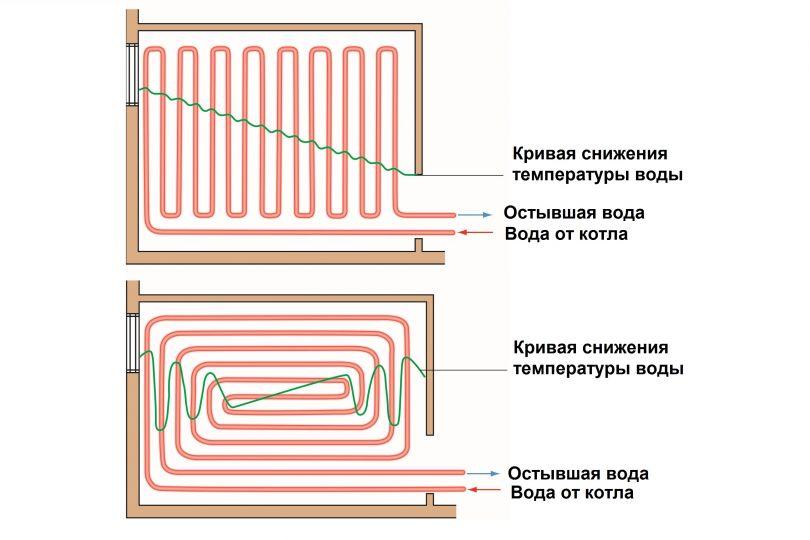 Какие трубы для теплого пола лучше: выбор материала труб