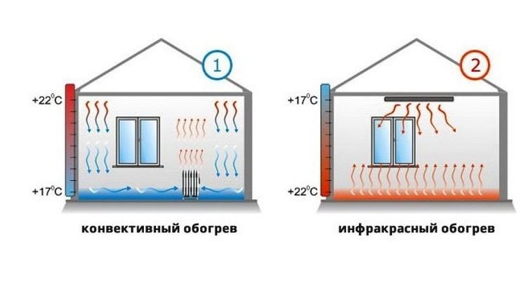 Конвекторные обогреватели - плюсы и минусы прибора, принцип работы, виды конвекторов и отзывы потребителей
