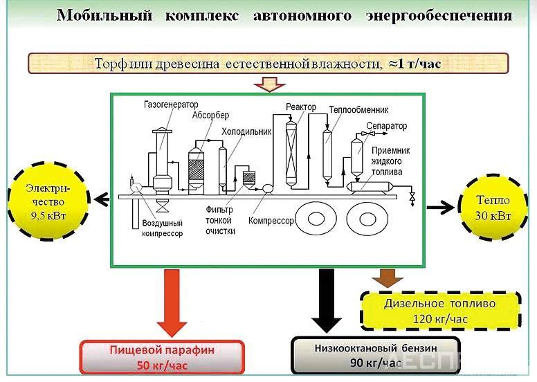 Как сделать биокамин своими руками: материалы, порядок работ