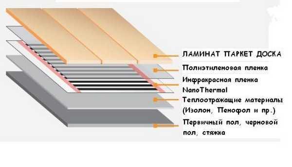 Ламинат под теплый пол: плюсы и минусы электрического отопления
