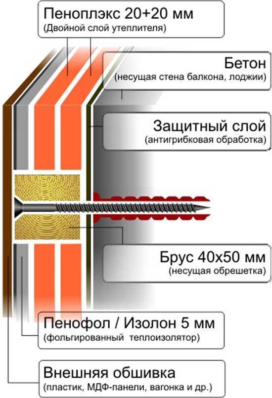 Чем лучше утеплить стены дома снаружи - пенопластом или пеноплексом