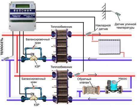 Делаем балансировку системы отопления в доме