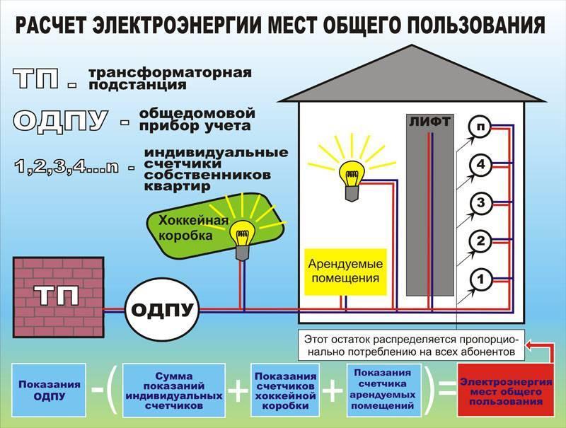 Расчет платы за электроэнергию на общедомовые нужды — audit-it.ru