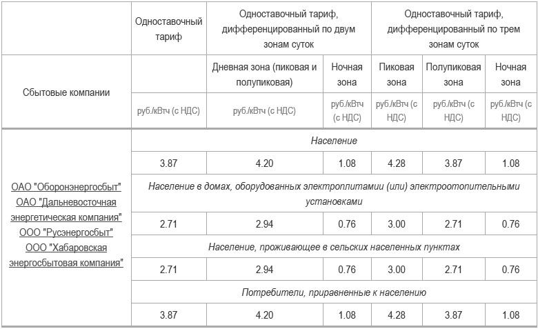 Тарифы на электроэнергию в москве: ночные и дневные нормативы