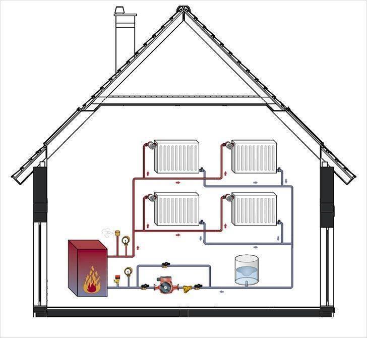 Дровяные печи для отопления частного дома: топ-12 лучших моделей на рынке + критерии выбора