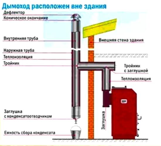 Дымоходы для твердотопливных котлов – пошаговая инструкция по изготовлению