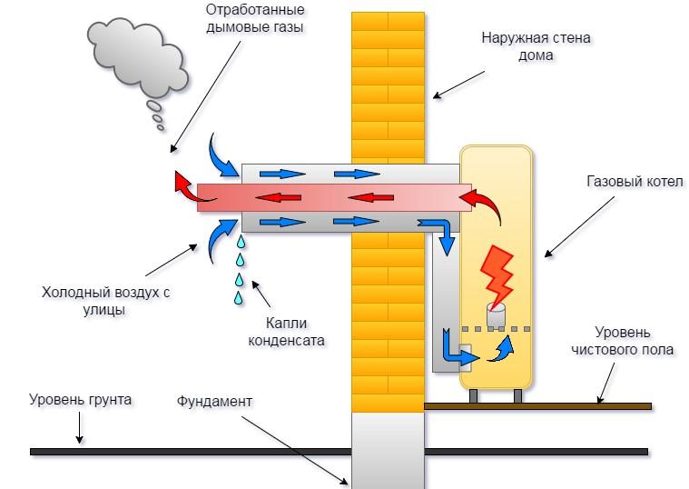 Монтаж коаксиального дымохода газового котла своими руками: правила установки и нормы снип, как правильно - расстояние до окна и трубы