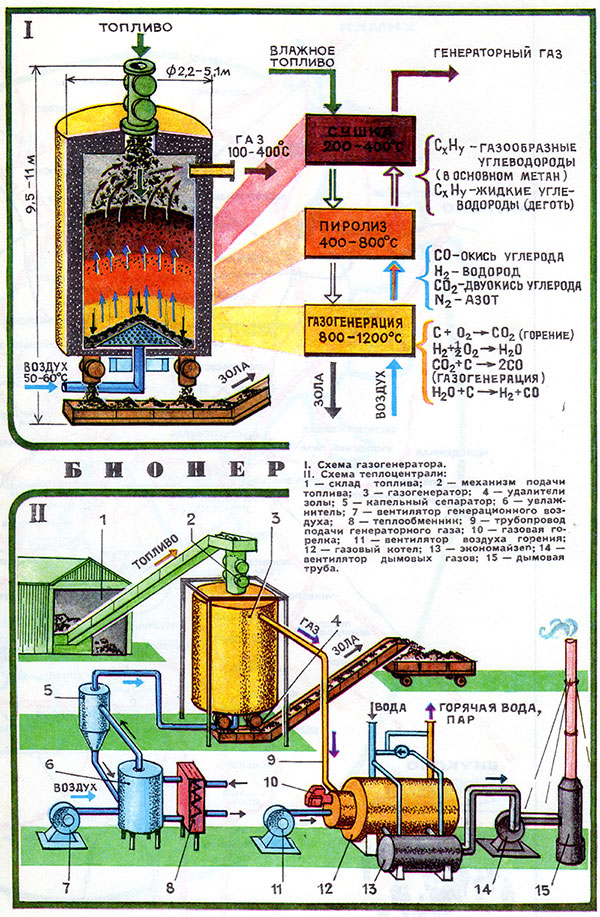 Переработка отходов методом пиролиза: характеристика, преимущество, виды и сырье