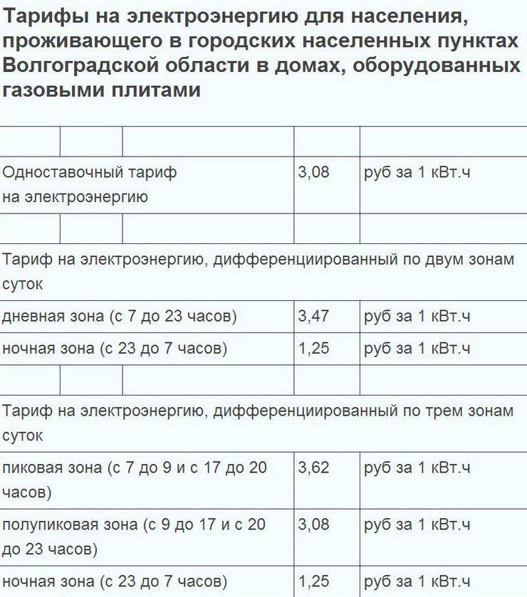 Льготы по оплате электроэнергии: перечень категорий граждан и размер льготных тарифов