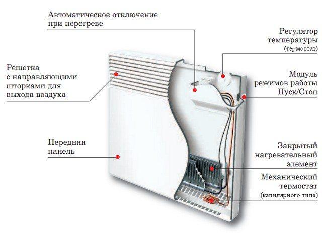 Керамический нагреватель – устройство, принцип работы, преимущества и недостатки, основные виды