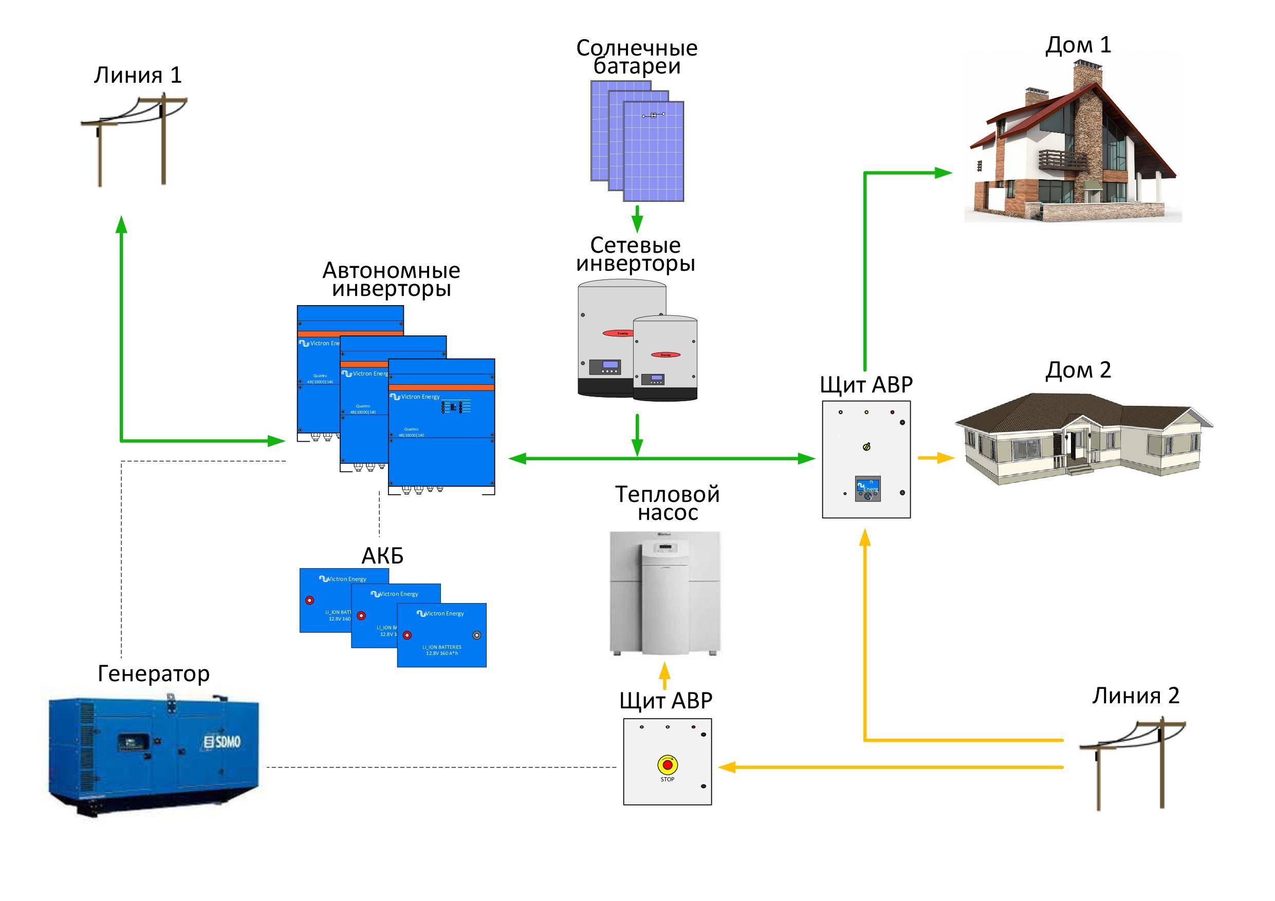 Инвертор для солнечных батарей: сетевой и гибридный, кпд и принцип работы, виды для электростанций, своими руками